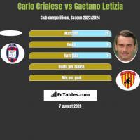Carlo Crialese vs Gaetano Letizia h2h player stats
