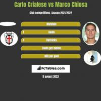 Carlo Crialese vs Marco Chiosa h2h player stats