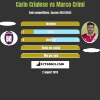 Carlo Crialese vs Marco Crimi h2h player stats