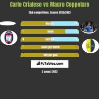 Carlo Crialese vs Mauro Coppolaro h2h player stats