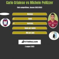 Carlo Crialese vs Michele Pellizzer h2h player stats