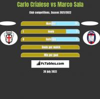 Carlo Crialese vs Marco Sala h2h player stats