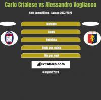 Carlo Crialese vs Alessandro Vogliacco h2h player stats