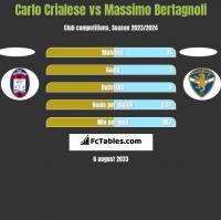 Carlo Crialese vs Massimo Bertagnoli h2h player stats
