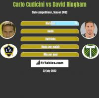 Carlo Cudicini vs David Bingham h2h player stats
