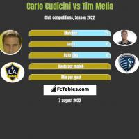 Carlo Cudicini vs Tim Melia h2h player stats
