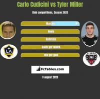 Carlo Cudicini vs Tyler Miller h2h player stats