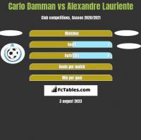Carlo Damman vs Alexandre Lauriente h2h player stats