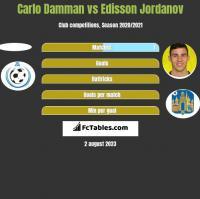 Carlo Damman vs Edisson Jordanov h2h player stats