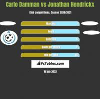 Carlo Damman vs Jonathan Hendrickx h2h player stats