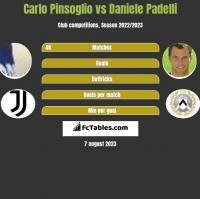 Carlo Pinsoglio vs Daniele Padelli h2h player stats