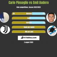 Carlo Pinsoglio vs Emil Audero h2h player stats