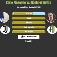 Carlo Pinsoglio vs Gianluigi Buffon h2h player stats