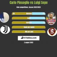 Carlo Pinsoglio vs Luigi Sepe h2h player stats