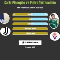Carlo Pinsoglio vs Pietro Terracciano h2h player stats