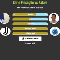 Carlo Pinsoglio vs Rafael h2h player stats