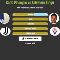 Carlo Pinsoglio vs Salvatore Sirigu h2h player stats