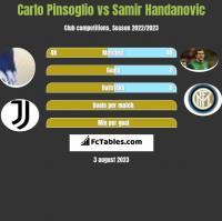 Carlo Pinsoglio vs Samir Handanovic h2h player stats