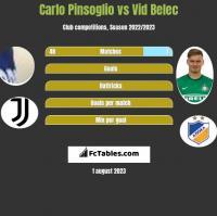 Carlo Pinsoglio vs Vid Belec h2h player stats