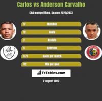 Carlos vs Anderson Carvalho h2h player stats
