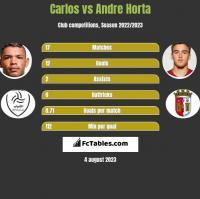 Carlos vs Andre Horta h2h player stats