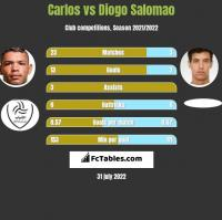 Carlos vs Diogo Salomao h2h player stats