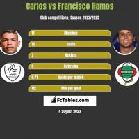 Carlos vs Francisco Ramos h2h player stats