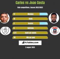 Carlos vs Joao Costa h2h player stats