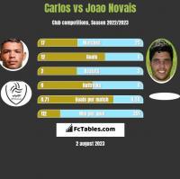 Carlos vs Joao Novais h2h player stats