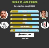 Carlos vs Joao Palinha h2h player stats