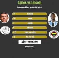 Carlos vs Lincoln h2h player stats