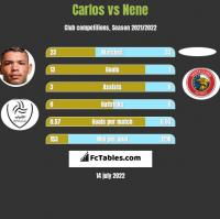 Carlos vs Nene h2h player stats