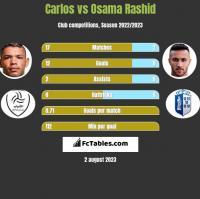 Carlos vs Osama Rashid h2h player stats