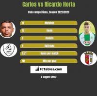 Carlos vs Ricardo Horta h2h player stats