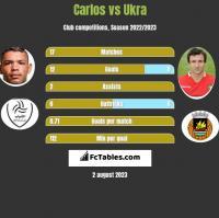 Carlos vs Ukra h2h player stats