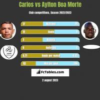 Carlos vs Aylton Boa Morte h2h player stats
