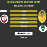 Carlos Abad vs Vitor Sao Bento h2h player stats