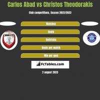 Carlos Abad vs Christos Theodorakis h2h player stats