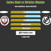 Carlos Abad vs Christos Mandas h2h player stats