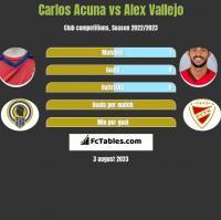 Carlos Acuna vs Alex Vallejo h2h player stats
