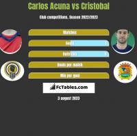 Carlos Acuna vs Cristobal h2h player stats