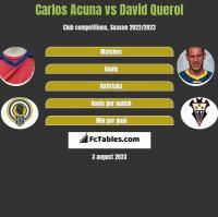 Carlos Acuna vs David Querol h2h player stats