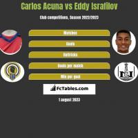 Carlos Acuna vs Eddy Israfilov h2h player stats