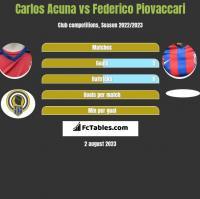 Carlos Acuna vs Federico Piovaccari h2h player stats