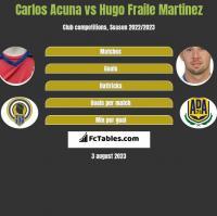 Carlos Acuna vs Hugo Fraile Martinez h2h player stats