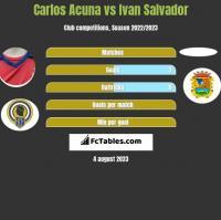 Carlos Acuna vs Ivan Salvador h2h player stats