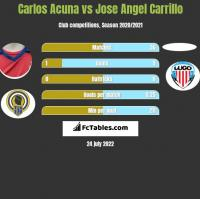 Carlos Acuna vs Jose Angel Carrillo h2h player stats