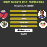 Carlos Acuna vs Jose Leonardo Ulloa h2h player stats
