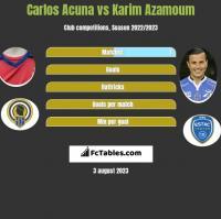 Carlos Acuna vs Karim Azamoum h2h player stats