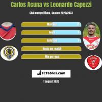 Carlos Acuna vs Leonardo Capezzi h2h player stats